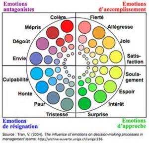 thérapie sur la gestion des émotions à Marquette-lez-Lille